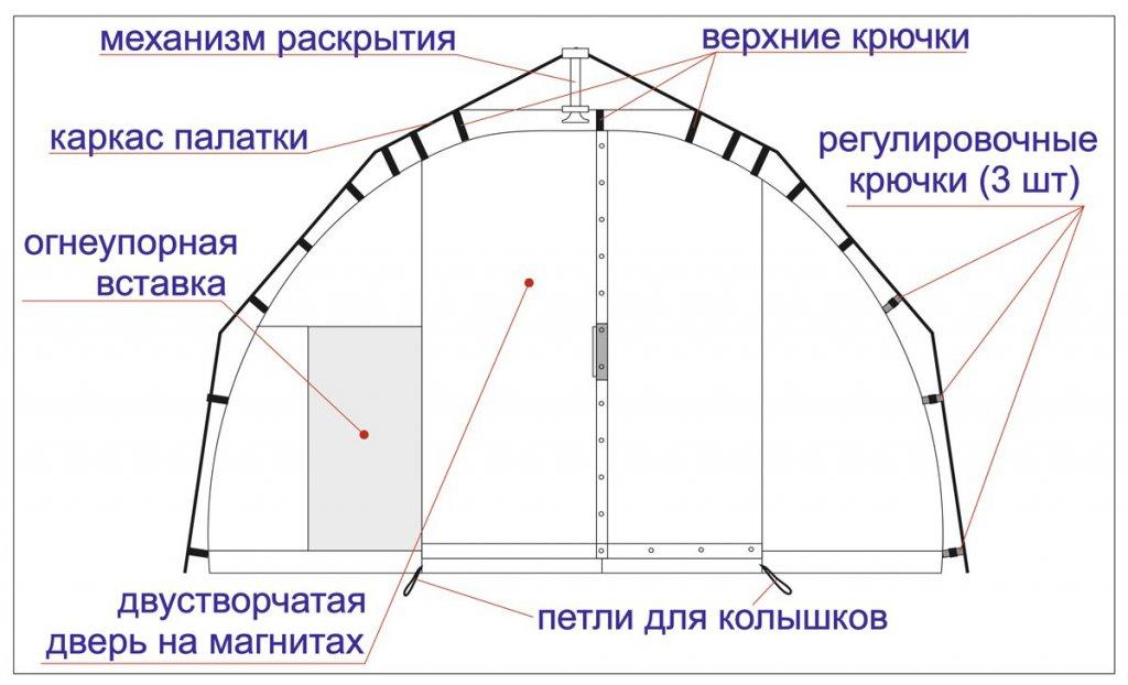 схема крепления внутреннего тента палатки