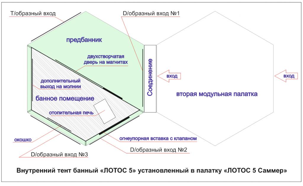 """СХЕМА - Внутренний банный тент установленный в """"ЛОТОС 5 Саммер"""""""