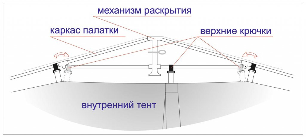 верхняя часть тента