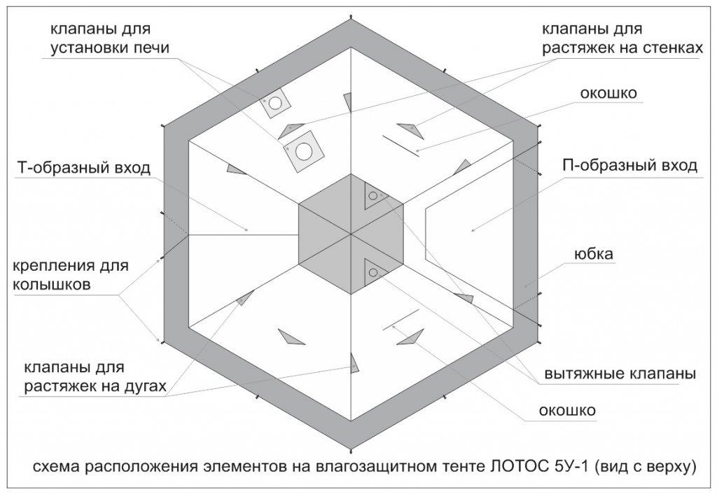 Схема расположения элементов на влагозащитном тенте ЛОТОС 5У-1