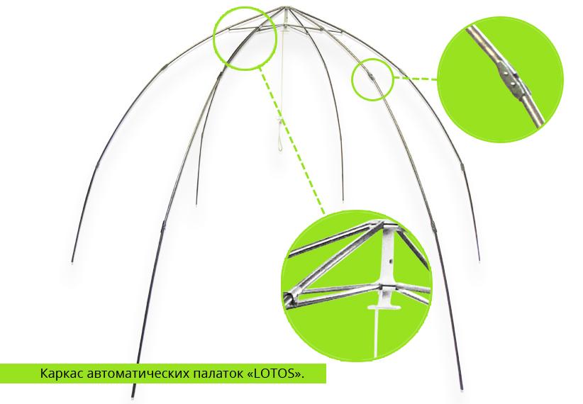 Отремонтировать палатку своими руками 858