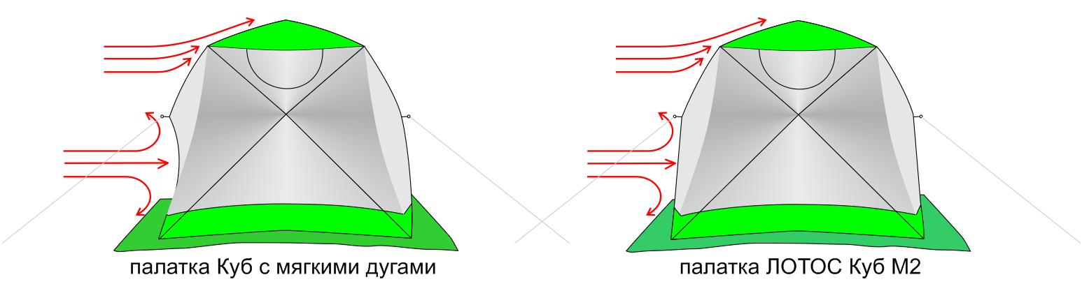 Схема ветровой нагрузки палатки ЛОТОС Куб М2 и аналогов