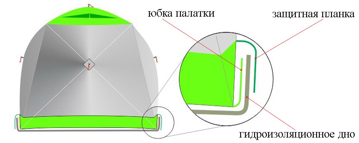 Схема крепления гидроизодлязионного дна на палатке ЛОТОС Куб М2 Термо