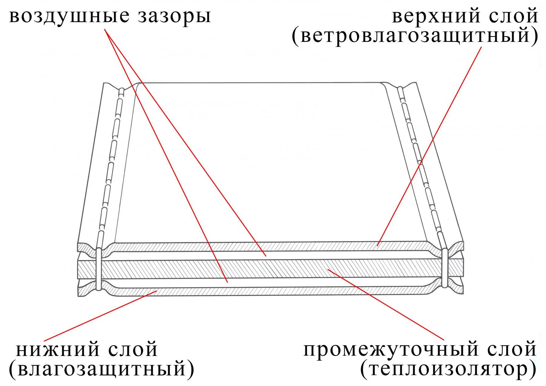 Уникальный запатентованный теплоизолированный тент ЛОТОС
