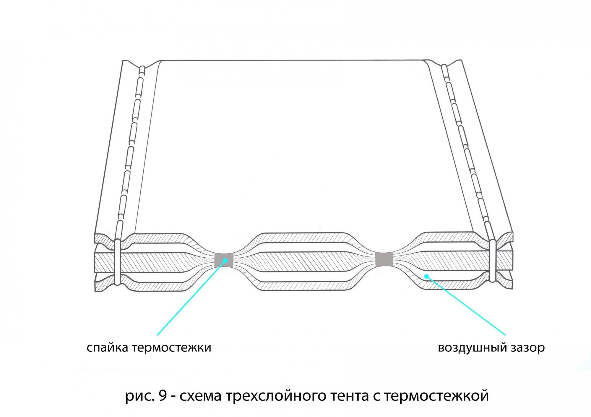 Схема трехслойного тента с термостежкой